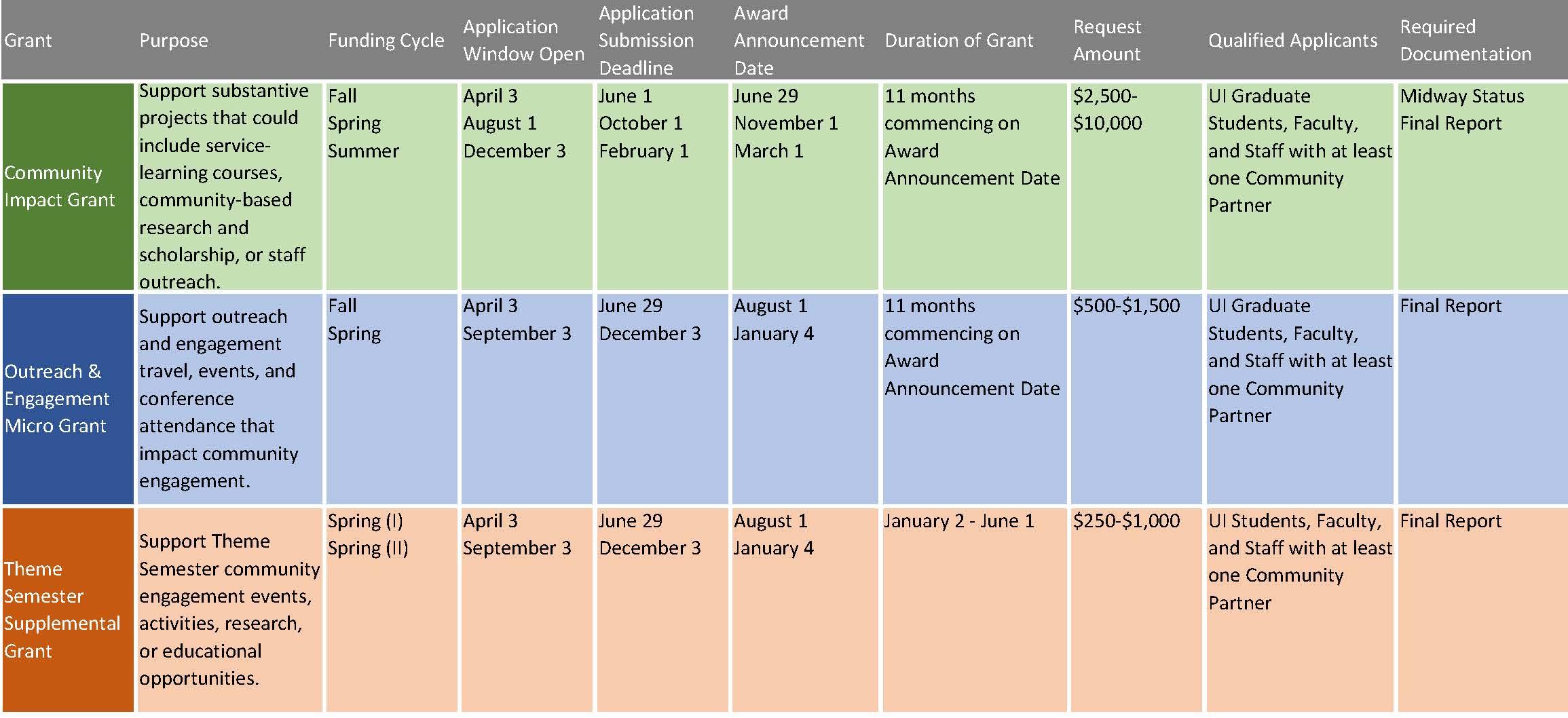 Grant Timeline Chart